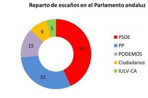 27986_escanos_andalucia