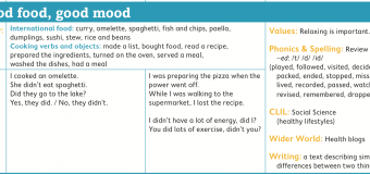 UNIT 4: GOOD FOOD, GOOD MOOD/CONTENIDOS/6 PRIMARIA